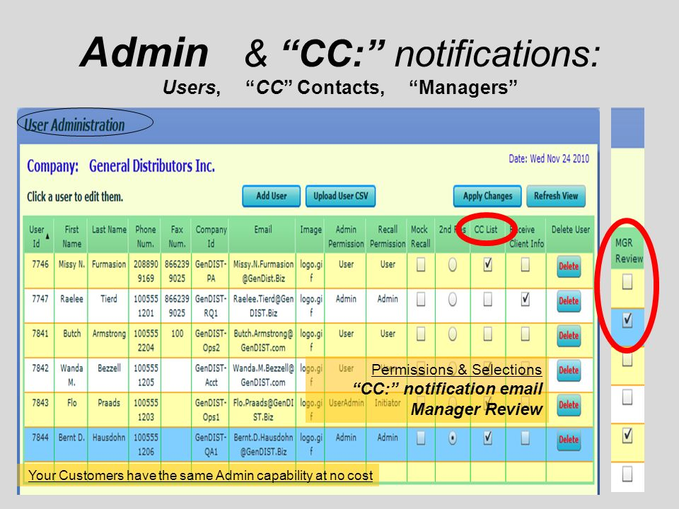Admin & CC: notifications: Users, CC Contacts, Managers Permissions & Selections CC: notification  Manager Review Your Customers have the same Admin capability at no cost