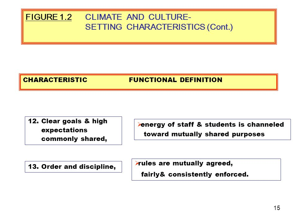 14 FIGURE 1.2CLIMATE AND CULTURE- SETTING CHARACTERISTICS 10.