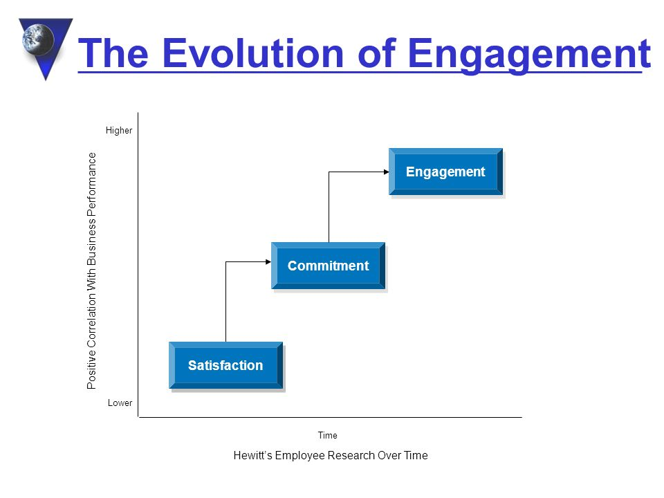 The Evolution of Engagement Satisfaction Commitment Engagement Hewitts Employee Research Over Time Positive Correlation With Business Performance Lower Higher Time