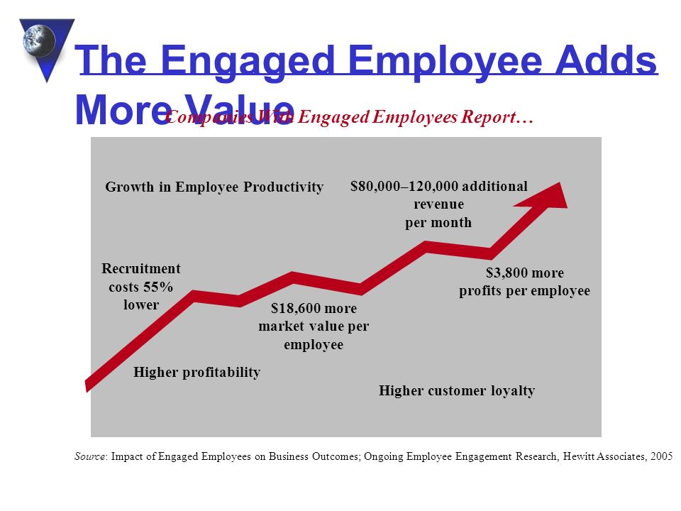 The Engaged Employee Adds More Value Growth in Employee Productivity $18,600 more market value per employee $3,800 more profits per employee $80,000–120,000 additional revenue per month Higher profitability Higher customer loyalty Recruitment costs 55% lower Companies With Engaged Employees Report… Source: Impact of Engaged Employees on Business Outcomes; Ongoing Employee Engagement Research, Hewitt Associates, 2005