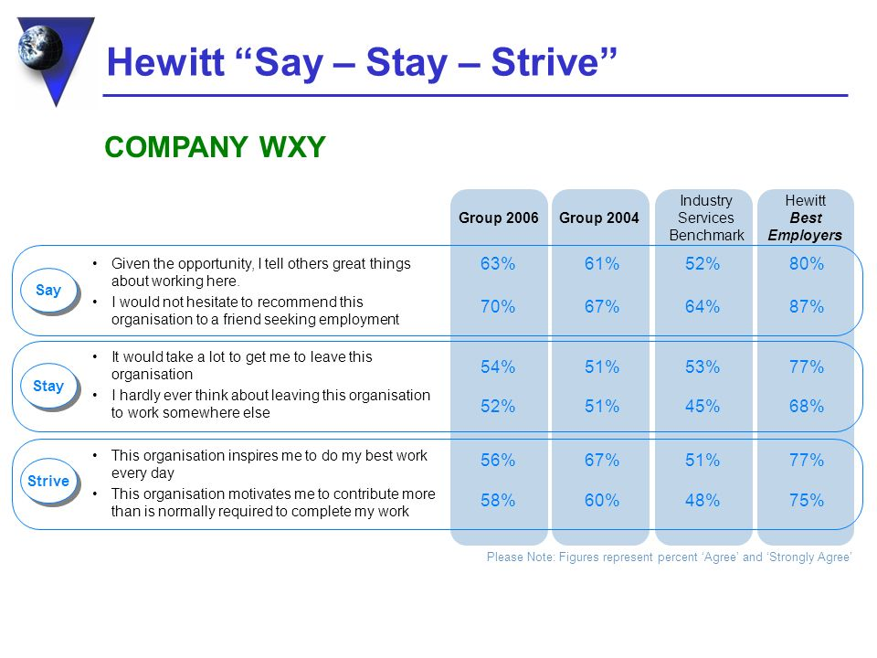 Hewitt Say – Stay – Strive Group 2004 Hewitt Best Employers Industry Services Benchmark Given the opportunity, I tell others great things about working here.