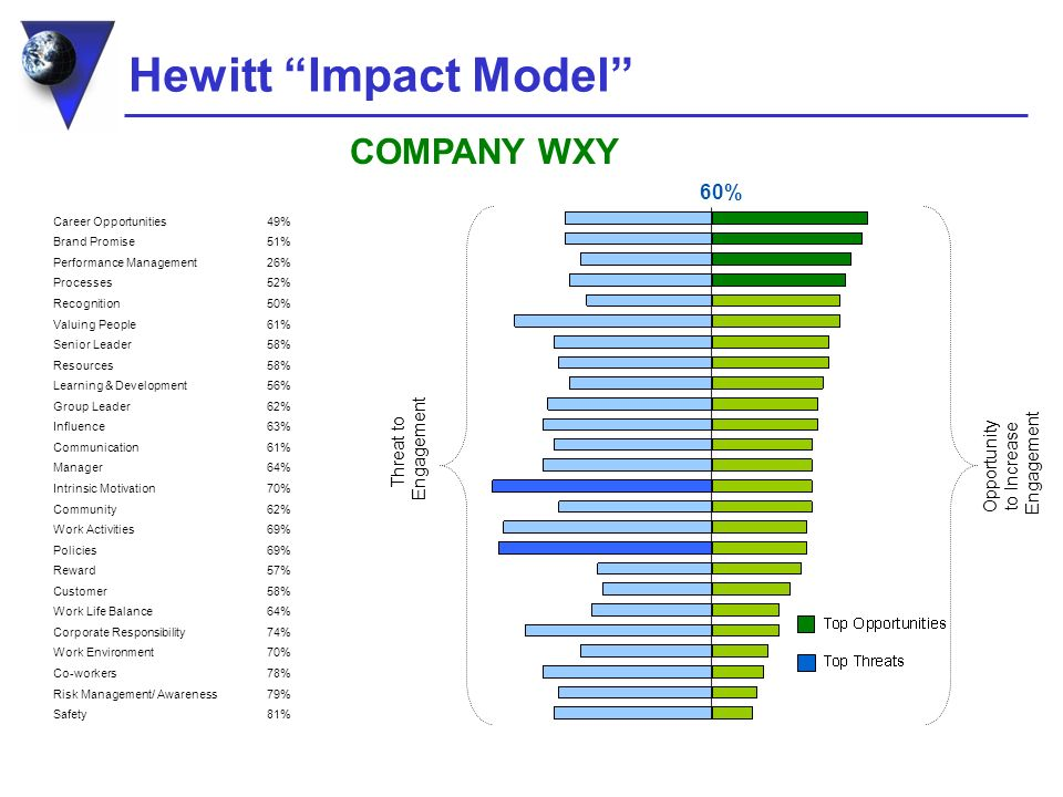 Hewitt Impact Model Threat to Engagement 60% Opportunity to Increase Engagement Career Opportunities Brand Promise Performance Management Processes Recognition Valuing People Senior Leader Resources Learning & Development Group Leader Influence Communication Manager Intrinsic Motivation Community Work Activities Policies Reward Customer Work Life Balance Corporate Responsibility Work Environment Co-workers Risk Management/ Awareness Safety 49% 51% 26% 52% 50% 61% 58% 56% 62% 63% 61% 64% 70% 62% 69% 57% 58% 64% 74% 70% 78% 79% 81% COMPANY WXY