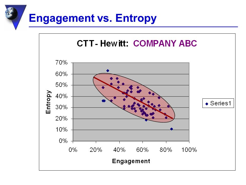 Engagement vs. Entropy