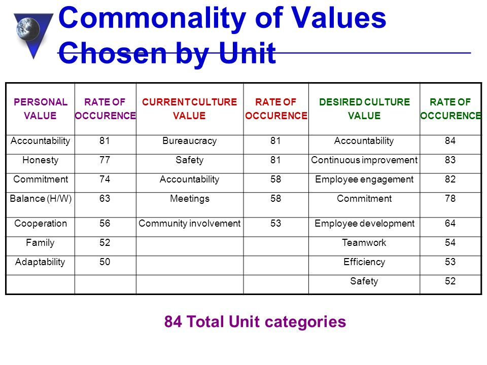 Commonality of Values Chosen by Unit PERSONAL VALUE RATE OF OCCURENCE CURRENT CULTURE VALUE RATE OF OCCURENCE DESIRED CULTURE VALUE RATE OF OCCURENCE Accountability81Bureaucracy81Accountability84 Honesty77Safety81Continuous improvement83 Commitment74Accountability58Employee engagement82 Balance (H/W)63Meetings58Commitment78 Cooperation56Community involvement53Employee development64 Family52Teamwork54 Adaptability50Efficiency53 Safety52 84 Total Unit categories