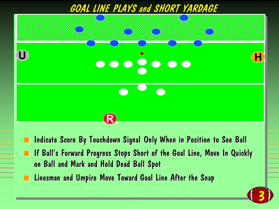 3 Indicate Score By Touchdown Signal Only When in Position to See Ball Indicate Score By Touchdown Signal Only When in Position to See Ball If Balls Forward Progress Stops Short of the Goal Line, Move In Quickly on Ball and Mark and Hold Dead Ball Spot If Balls Forward Progress Stops Short of the Goal Line, Move In Quickly on Ball and Mark and Hold Dead Ball Spot Linesman and Umpire Move Toward Goal Line After the Snap Linesman and Umpire Move Toward Goal Line After the Snap R H U GOAL LINE PLAYS and SHORT YARDAGE