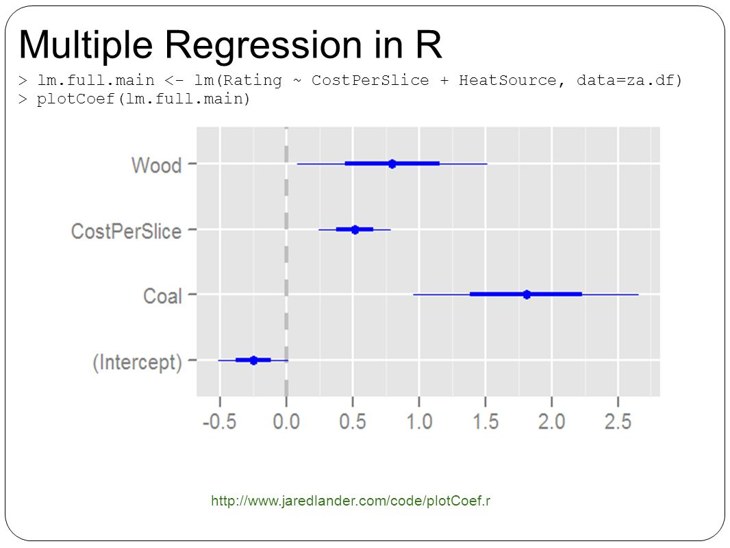 > lm.full.main plotCoef(lm.full.main) http://www.jaredlander.com/code/plotCoef.r Multiple Regression in R
