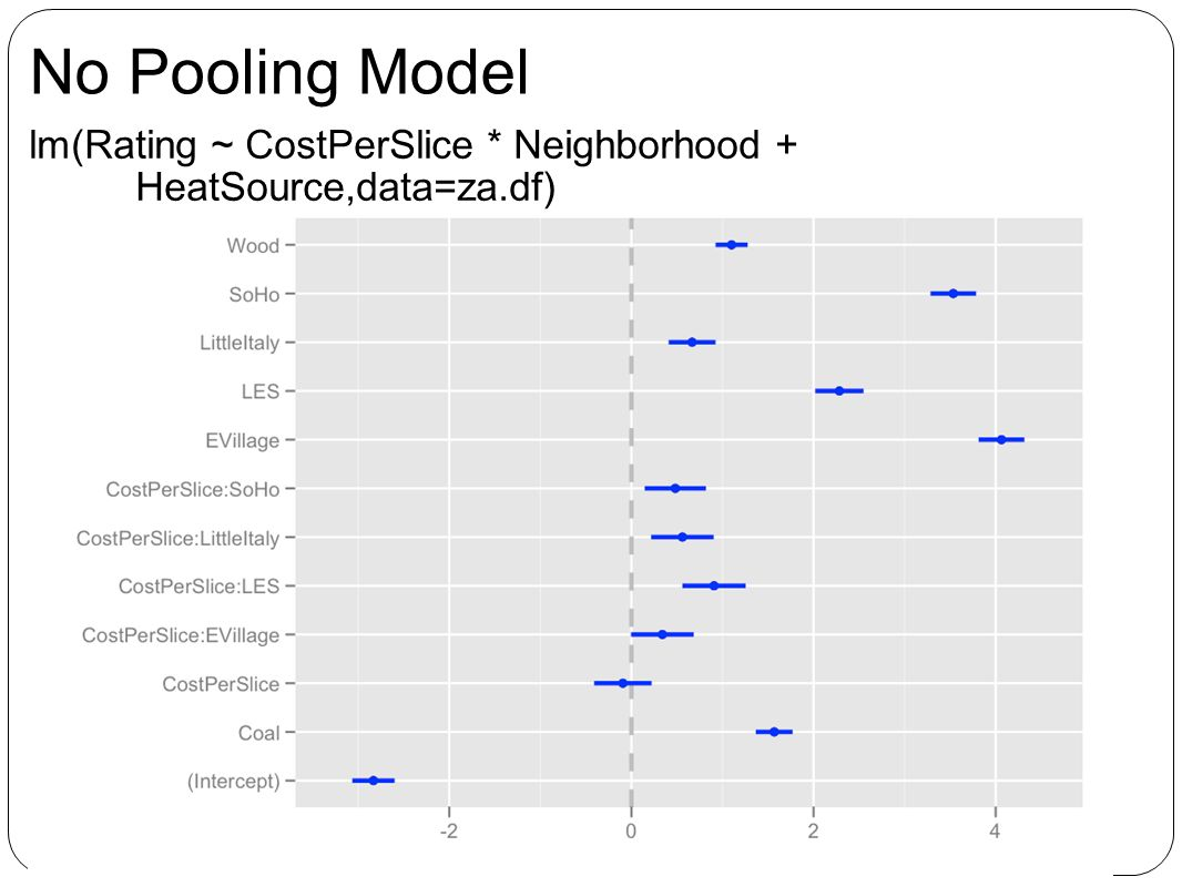 No Pooling Model lm(Rating ~ CostPerSlice * Neighborhood + HeatSource,data=za.df)