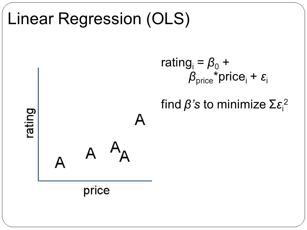 Linear Regression (OLS) rating i = β 0 + β price *price i + ε i find βs to minimize Σε i 2
