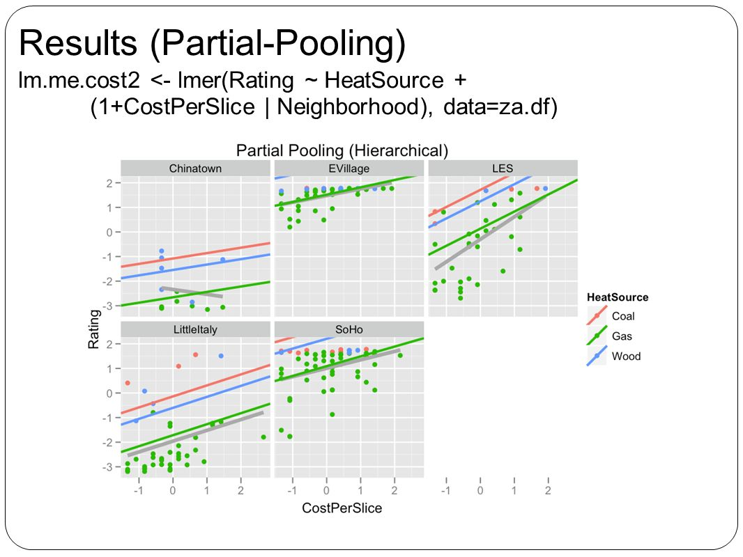 Results (Partial-Pooling) lm.me.cost2 <- lmer(Rating ~ HeatSource + (1+CostPerSlice | Neighborhood), data=za.df)