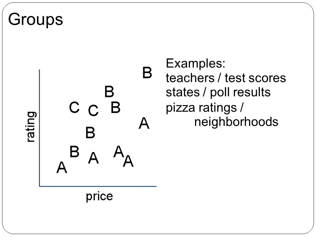 Groups Examples: teachers / test scores states / poll results pizza ratings / neighborhoods