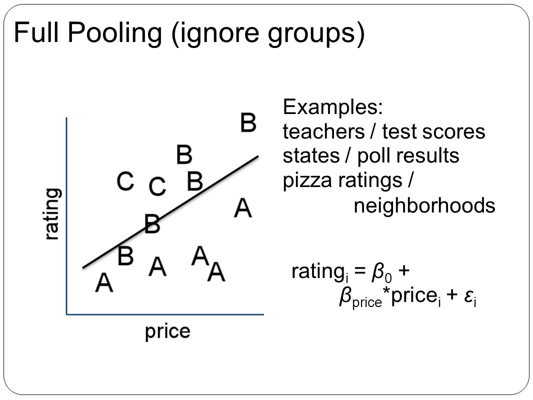 Full Pooling (ignore groups) Examples: teachers / test scores states / poll results pizza ratings / neighborhoods rating i = β 0 + β price *price i + ε i