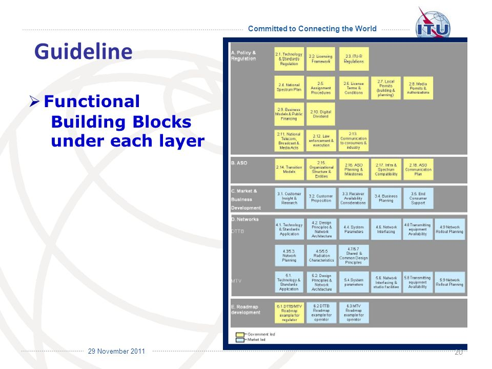 Committed to Connecting the World International Telecommunication Union 29 November 2011 Guideline 20 Functional Building Blocks under each layer