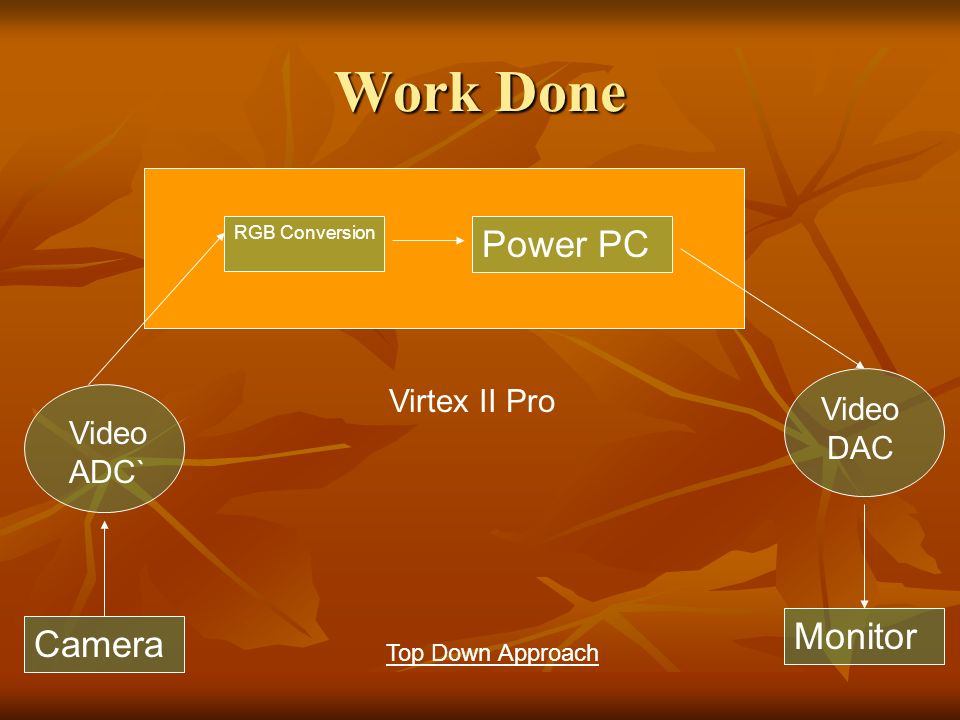Work Done Camera Video ADC` Virtex II Pro RGB Conversion Power PC Video DAC Monitor Top Down Approach
