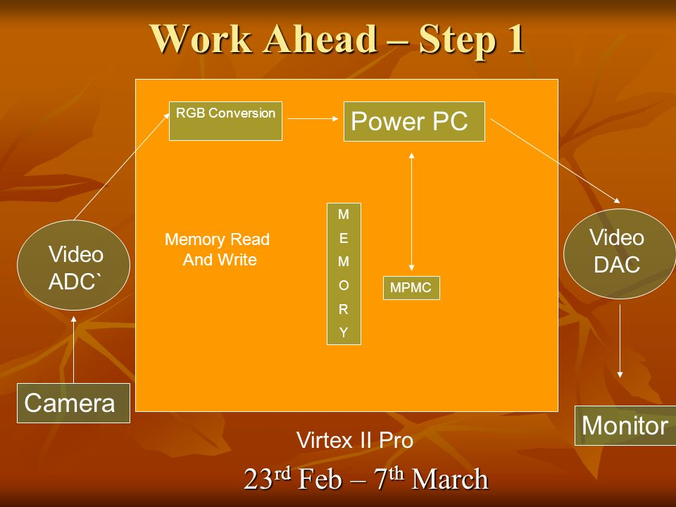 Work Ahead – Step 1 Camera Video ADC` Virtex II Pro RGB Conversion Power PC MEMORYMEMORY Video DAC MPMC Monitor Memory Read And Write 23 rd Feb – 7 th March