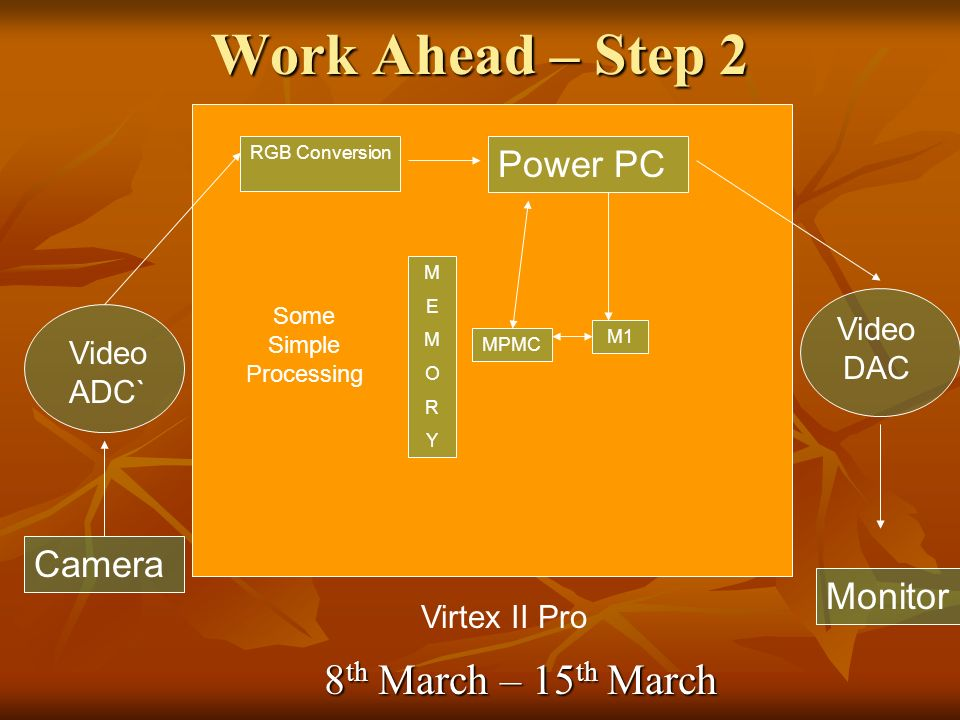 Work Ahead – Step 2 Camera Video ADC` Virtex II Pro RGB Conversion Power PC M1 MEMORYMEMORY Video DAC MPMC Monitor Some Simple Processing 8 th March – 15 th March