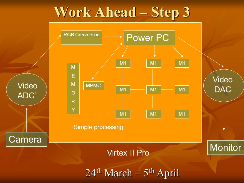 Work Ahead – Step 3 Camera Video ADC` Virtex II Pro RGB Conversion Power PC M1 MEMORYMEMORY Video DAC MPMC Monitor Simple processing 24 th March – 5 th April