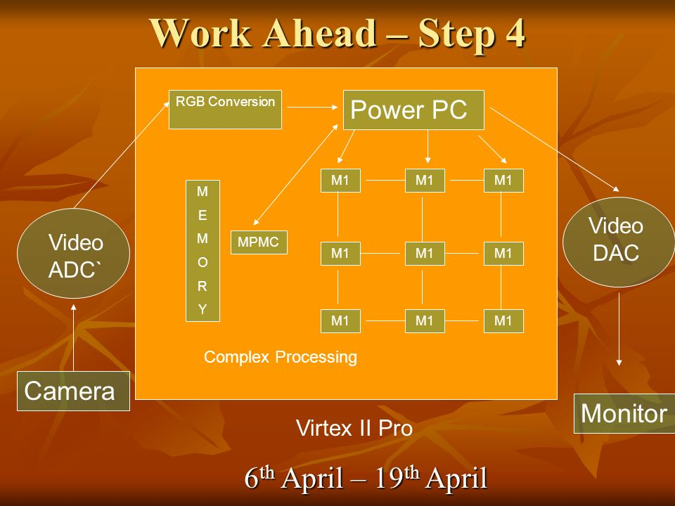 Work Ahead – Step 4 Camera Video ADC` Virtex II Pro RGB Conversion Power PC M1 MEMORYMEMORY Video DAC MPMC Monitor Complex Processing 6 th April – 19 th April