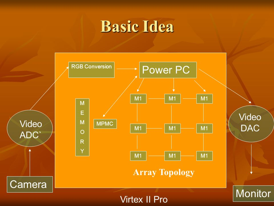 Basic Idea Camera Video ADC` Virtex II Pro RGB Conversion Power PC M1 MEMORYMEMORY Video DAC MPMC Monitor Array Topology