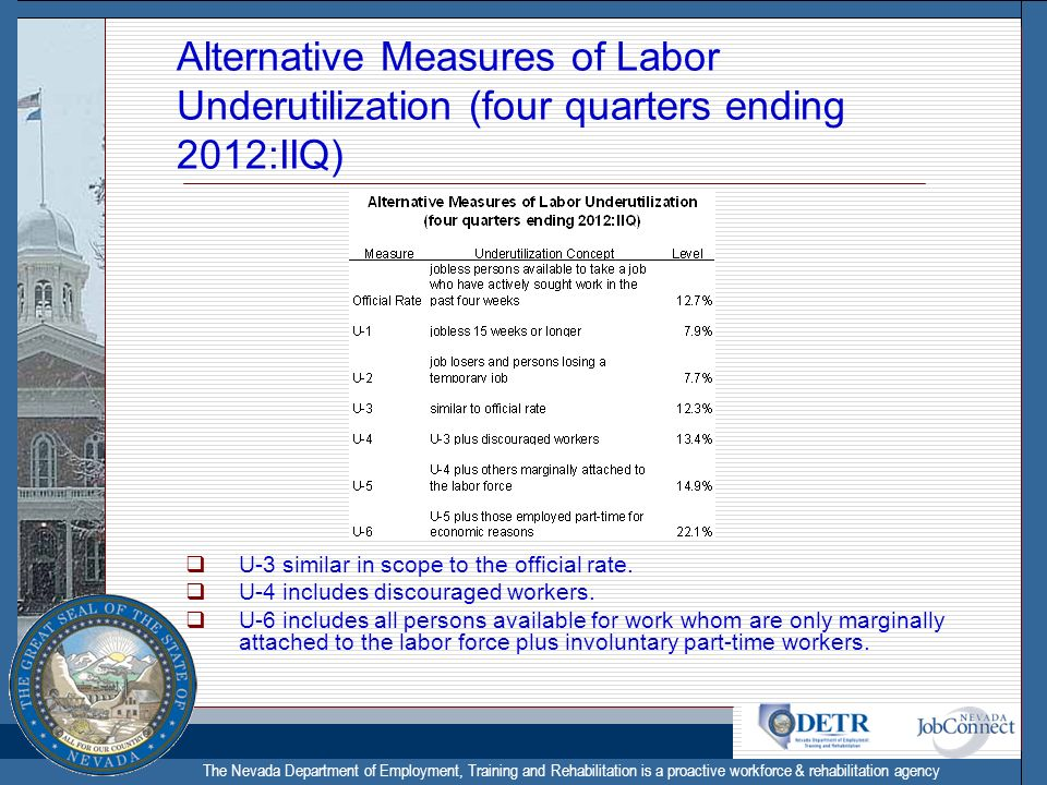 The Nevada Department of Employment, Training and Rehabilitation is a proactive workforce & rehabilitation agency Alternative Measures of Labor Underutilization (four quarters ending 2012:IIQ) U-3 similar in scope to the official rate.