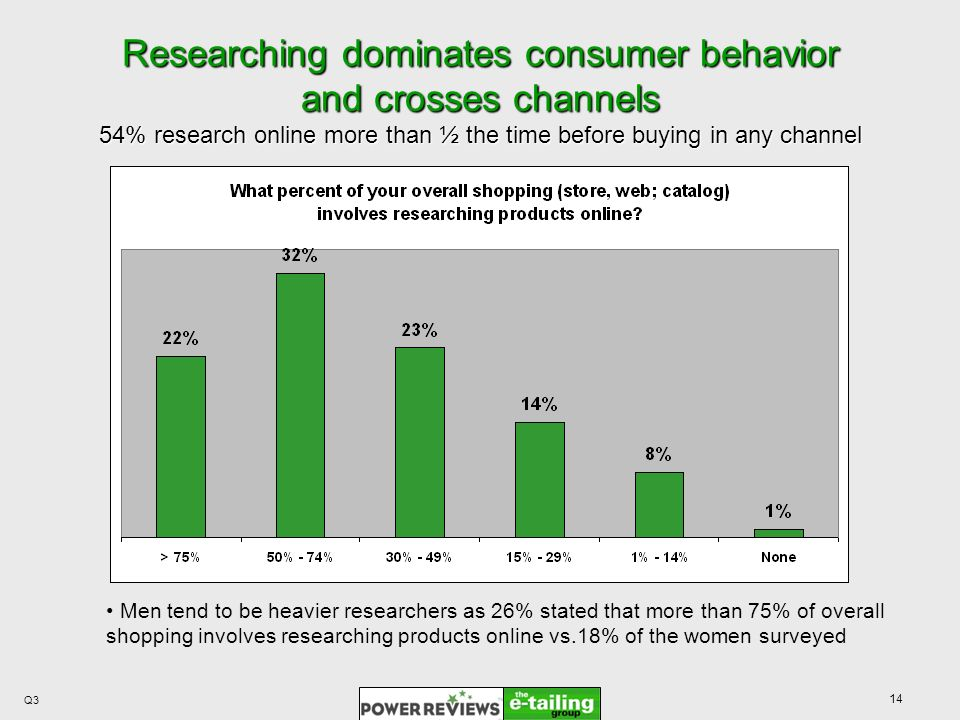 14 Researching dominates consumer behavior and crosses channels 54% research online more than ½ the time before buying in any channel Q3 Men tend to be heavier researchers as 26% stated that more than 75% of overall shopping involves researching products online vs.18% of the women surveyed