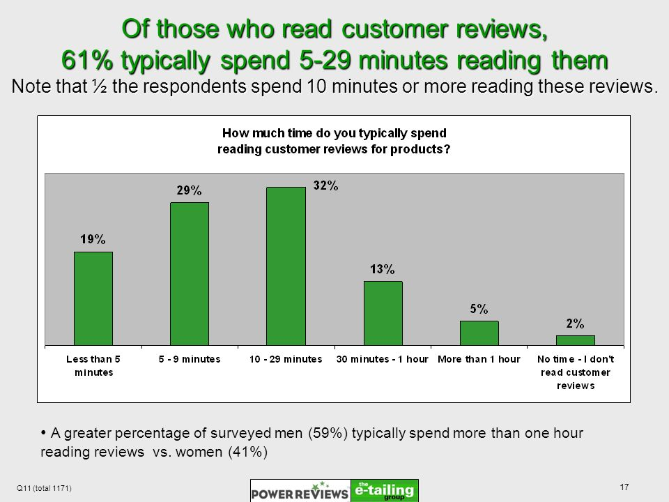 17 Of those who read customer reviews, 61% typically spend 5-29 minutes reading them Note that ½ the respondents spend 10 minutes or more reading these reviews.