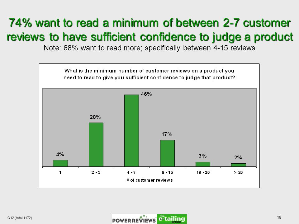 18 74% want to read a minimum of between 2-7 customer reviews to have sufficient confidence to judge a product Note: 68% want to read more; specifically between 4-15 reviews Q12 (total 1172)