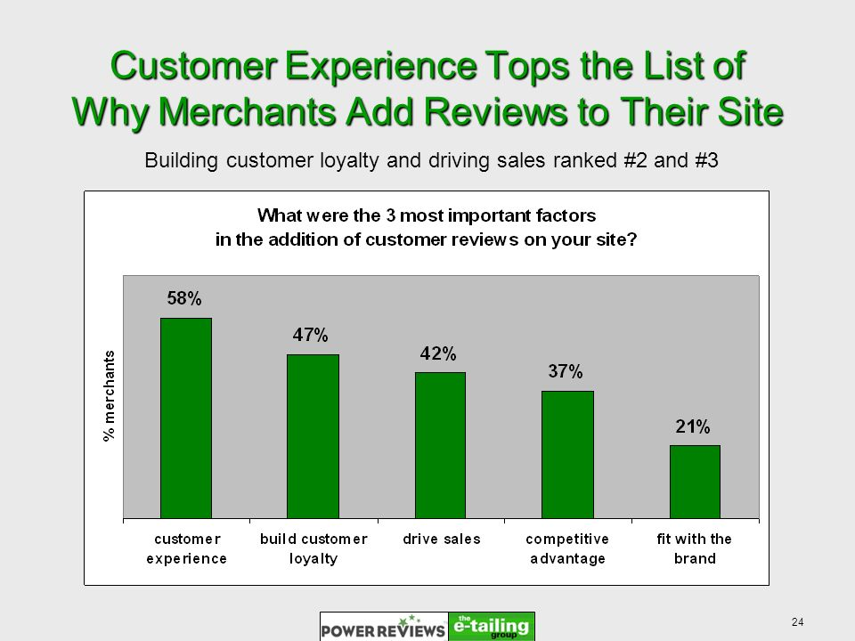 24 Customer Experience Tops the List of Why Merchants Add Reviews to Their Site Building customer loyalty and driving sales ranked #2 and #3