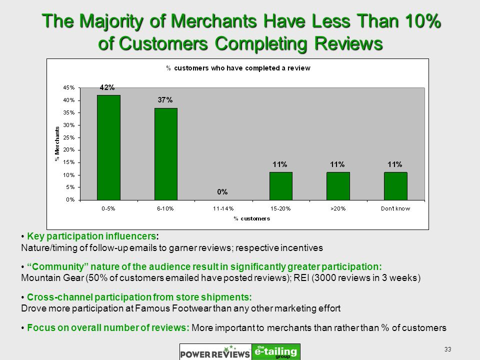 33 The Majority of Merchants Have Less Than 10% of Customers Completing Reviews Key participation influencers: Nature/timing of follow-up emails to garner reviews; respective incentives Community nature of the audience result in significantly greater participation: Mountain Gear (50% of customers emailed have posted reviews); REI (3000 reviews in 3 weeks) Cross-channel participation from store shipments: Drove more participation at Famous Footwear than any other marketing effort Focus on overall number of reviews: More important to merchants than rather than % of customers