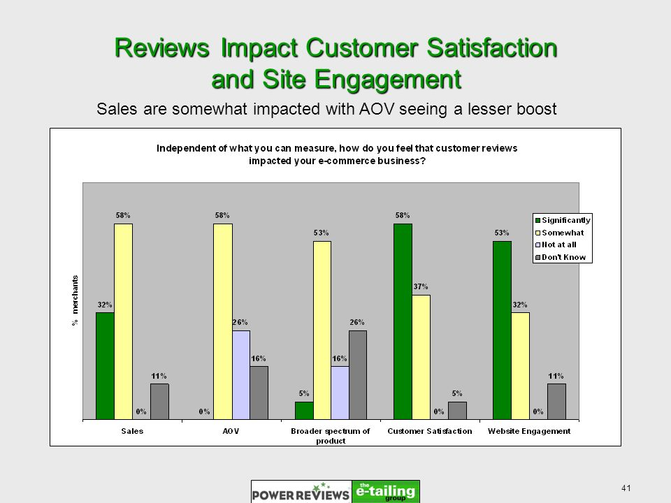 41 Reviews Impact Customer Satisfaction and Site Engagement Sales are somewhat impacted with AOV seeing a lesser boost
