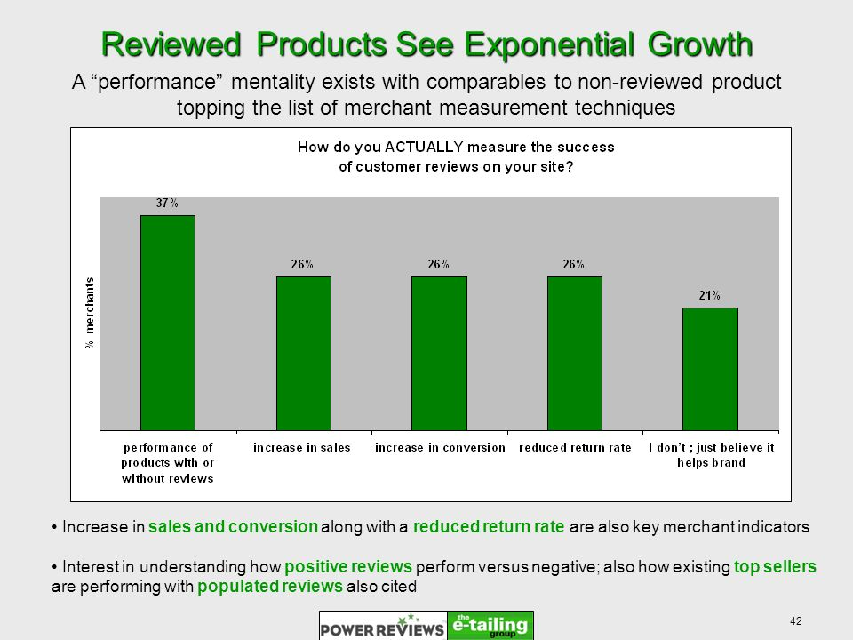 42 Reviewed Products See Exponential Growth A performance mentality exists with comparables to non-reviewed product topping the list of merchant measurement techniques Increase in sales and conversion along with a reduced return rate are also key merchant indicators Interest in understanding how positive reviews perform versus negative; also how existing top sellers are performing with populated reviews also cited