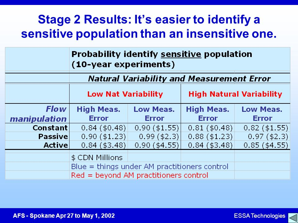 AFS - Spokane Apr 27 to May 1, 2002ESSA Technologies Stage 2 Results: Its easier to identify a sensitive population than an insensitive one.
