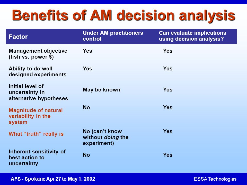 AFS - Spokane Apr 27 to May 1, 2002ESSA Technologies Factor Under AM practitioners control Benefits of AM decision analysis Management objective (fish vs.