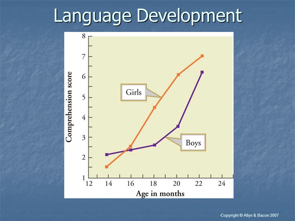 Copyright © Allyn & Bacon 2007 Language Development