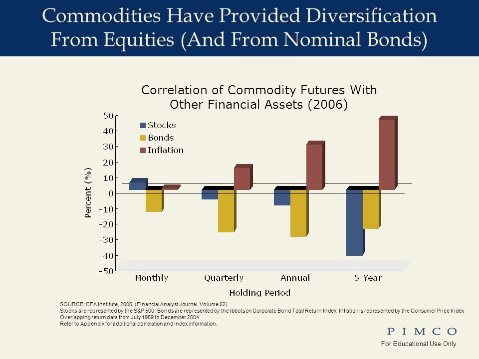 For Educational Use Only !edu_Why_Commodities For Educational Use Only Yale_Univ( ) Commodities Have Provided Diversification From Equities (And From Nominal Bonds) Correlation of Commodity Futures With Other Financial Assets (2006) SOURCE: CFA Institute, 2006; (Financial Analyst Journal, Volume 62) Stocks are represented by the S&P 500; Bonds are represented by the Ibbotson Corporate Bond Total Return Index; Inflation is represented by the Consumer Price Index Overlapping return data from July 1959 to December 2004.