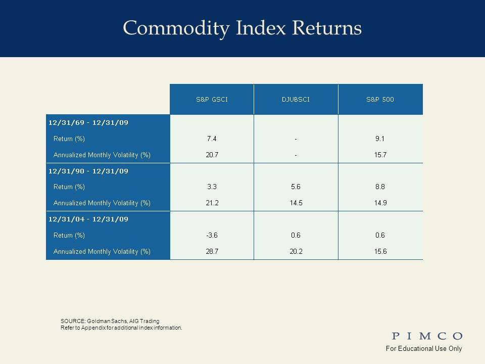 For Educational Use Only !edu_Why_Commodities For Educational Use Only Yale_Univ( ) Commodity Index Returns SOURCE: Goldman Sachs, AIG Trading Refer to Appendix for additional index information.