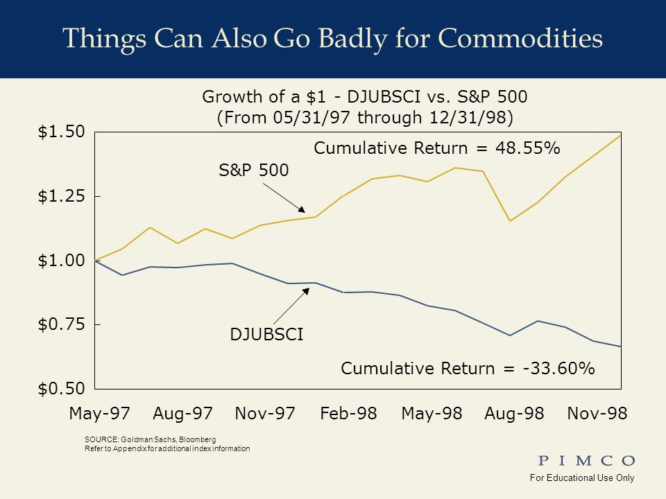 For Educational Use Only !edu_Why_Commodities For Educational Use Only Yale_Univ( ) Things Can Also Go Badly for Commodities SOURCE: Goldman Sachs, Bloomberg Refer to Appendix for additional index information Growth of a $1 - DJUBSCI vs.