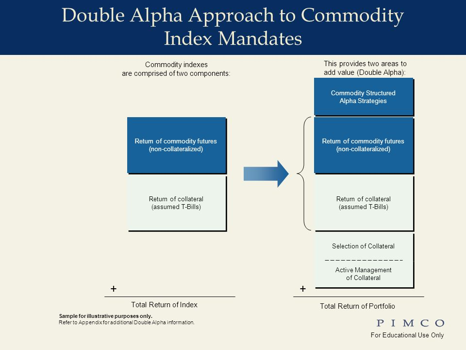 For Educational Use Only !edu_Why_Commodities For Educational Use Only Yale_Univ( ) commRR_phil_59 Return of commodity futures (non-collateralized) Return of collateral (assumed T-Bills) Return of collateral (assumed T-Bills) Commodity indexes are comprised of two components: This provides two areas to add value (Double Alpha): Total Return of Index Total Return of Portfolio ++ Return of commodity futures (non-collateralized) Commodity Structured Alpha Strategies Commodity Structured Alpha Strategies Return of collateral (assumed T-Bills) Return of collateral (assumed T-Bills) Selection of Collateral Active Management of Collateral Active Management of Collateral Sample for illustrative purposes only.