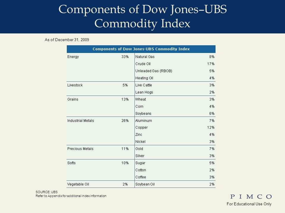 For Educational Use Only !edu_Why_Commodities For Educational Use Only Yale_Univ( ) SOURCE: UBS Refer to Appendix for additional index information As of December 31, 2009 Components of Dow Jones–UBS Commodity Index