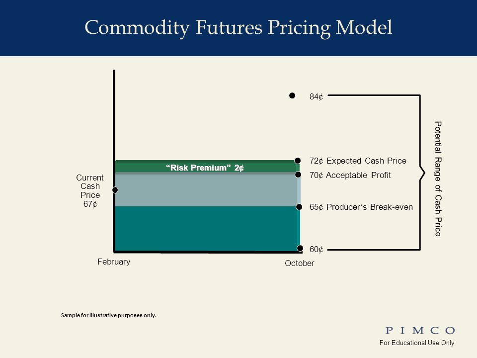 For Educational Use Only !edu_Why_Commodities For Educational Use Only Yale_Univ( ) Commodity Futures Pricing Model October Risk Premium 2¢ 65¢ Producers Break-even 70¢ Acceptable Profit 72¢ Expected Cash Price 84¢ 60¢ Potential Range of Cash Price February Current Cash Price 67¢ commRR_phil_10 Sample for illustrative purposes only.