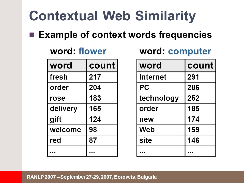 RANLP 2007 – September 27-29, 2007, Borovets, Bulgaria Contextual Web Similarity Example of context words frequencies wordcount fresh217 order204 rose183 delivery165 gift124 welcome98 red87...