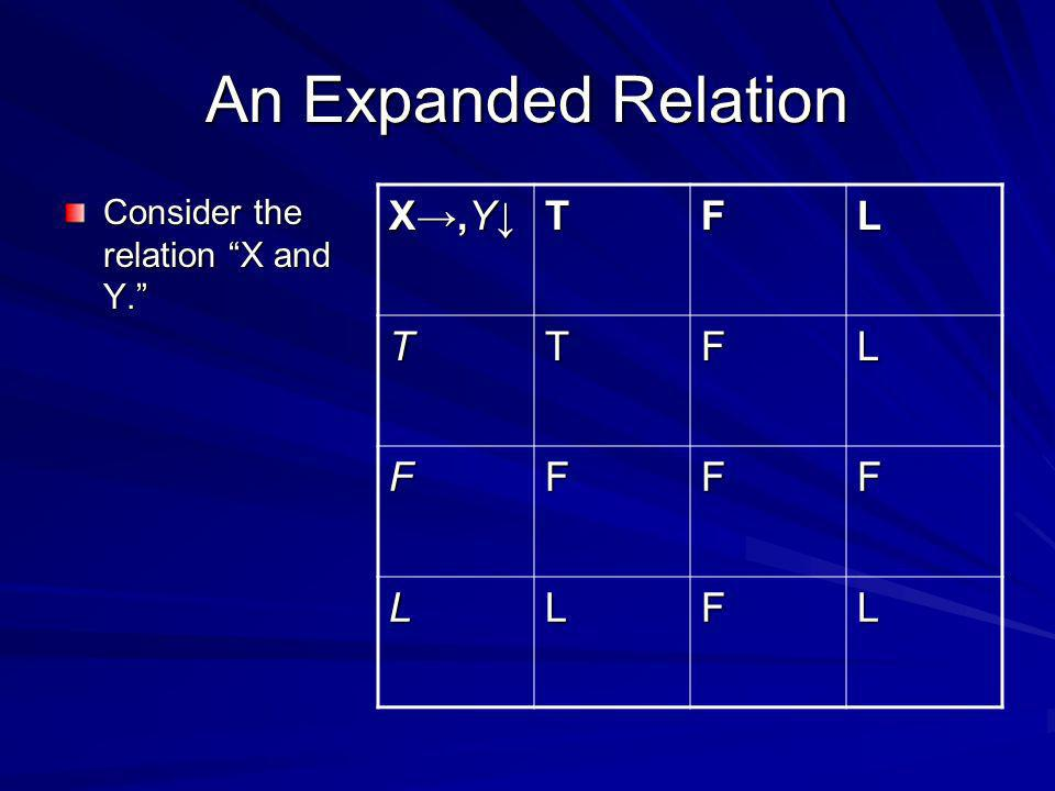 An Expanded Relation Consider the relation X and Y. X,Y TFL TTFL FFFF LLFL
