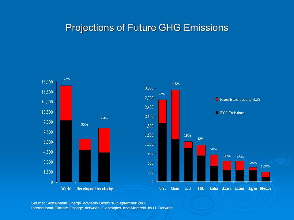Projections of Future GHG Emissions 57% 35% 84% 39% 118% 19% 42% 70% 80% 68% 26% 124% Source: Sustainable Energy Advisory Board 18 September 2005 International Climate Change between Gleneagles and Montreal by H.