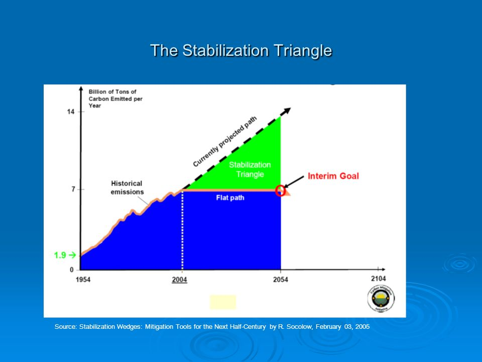 The Stabilization Triangle Source: Stabilization Wedges: Mitigation Tools for the Next Half-Century by R.