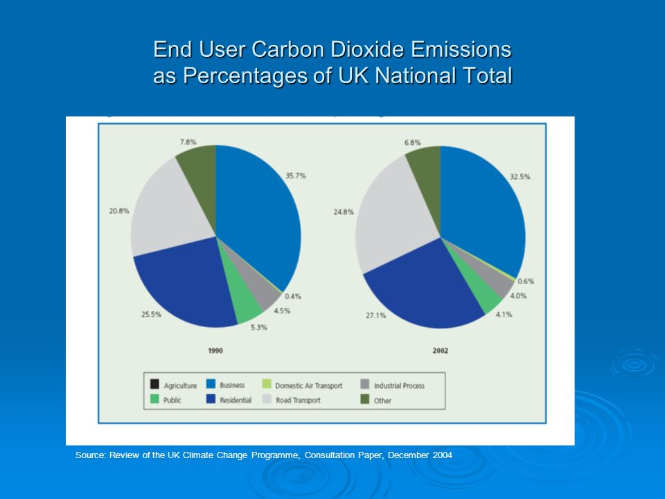End User Carbon Dioxide Emissions as Percentages of UK National Total Source: Review of the UK Climate Change Programme, Consultation Paper, December 2004
