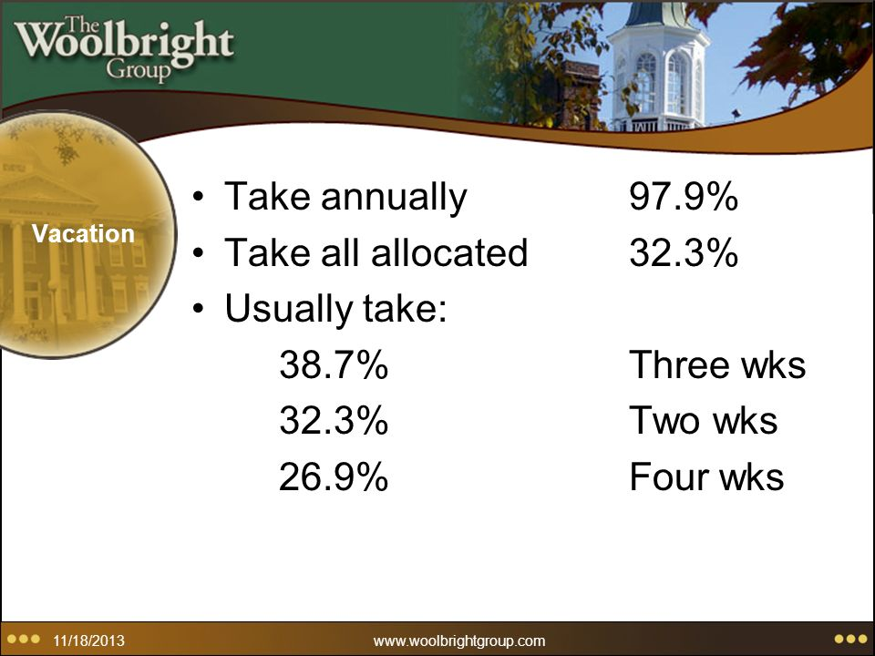 11/18/2013www.woolbrightgroup.com Vacation Take annually97.9% Take all allocated32.3% Usually take: 38.7%Three wks 32.3%Two wks 26.9%Four wks