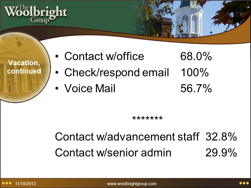 11/18/2013www.woolbrightgroup.com Vacation, continued Contact w/office68.0% Check/respond email100% Voice Mail56.7% ******* Contact w/advancement staff32.8% Contact w/senior admin29.9%
