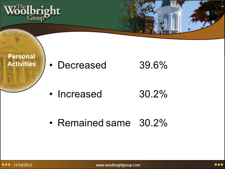 11/18/2013www.woolbrightgroup.com Personal Activities Decreased39.6% Increased30.2% Remained same30.2%