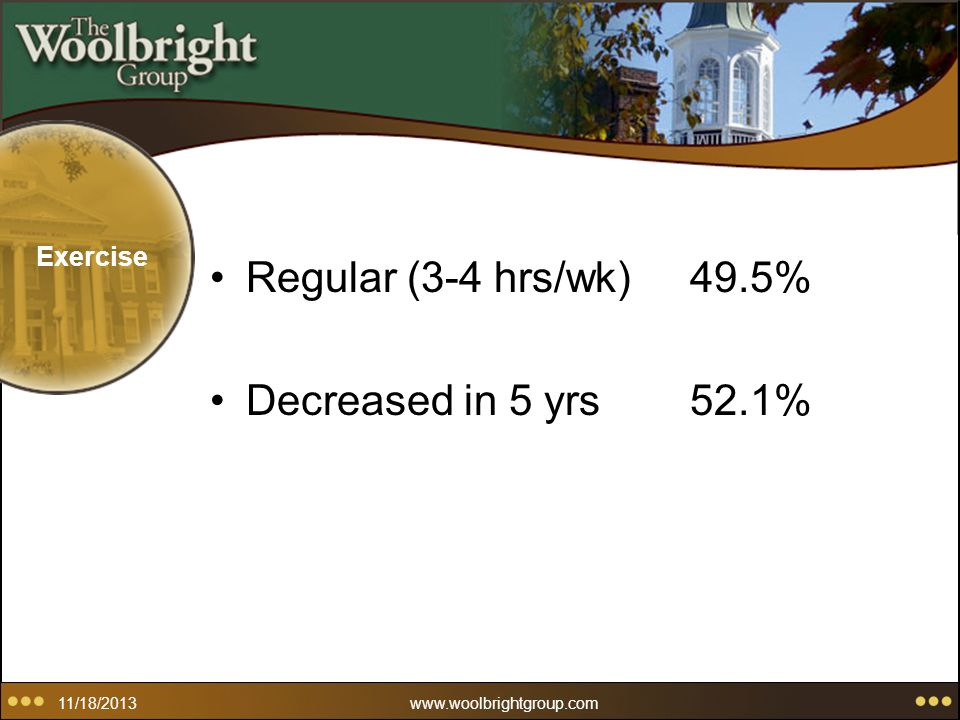 11/18/2013www.woolbrightgroup.com Exercise Regular (3-4 hrs/wk)49.5% Decreased in 5 yrs52.1%