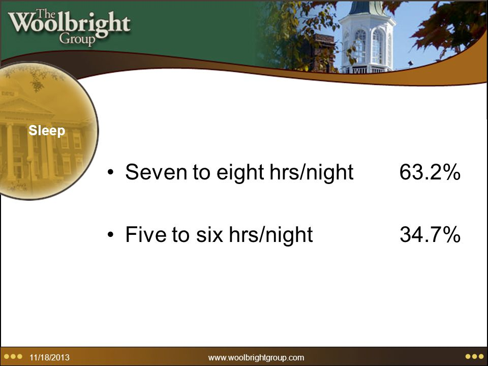 11/18/2013www.woolbrightgroup.com Sleep Seven to eight hrs/night63.2% Five to six hrs/night34.7%