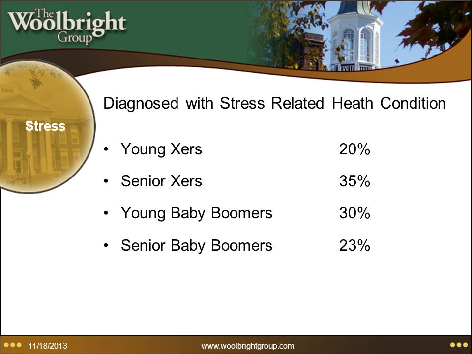 Stress Diagnosed with Stress Related Heath Condition Young Xers20% Senior Xers35% Young Baby Boomers30% Senior Baby Boomers 23% 11/18/2013www.woolbrightgroup.com